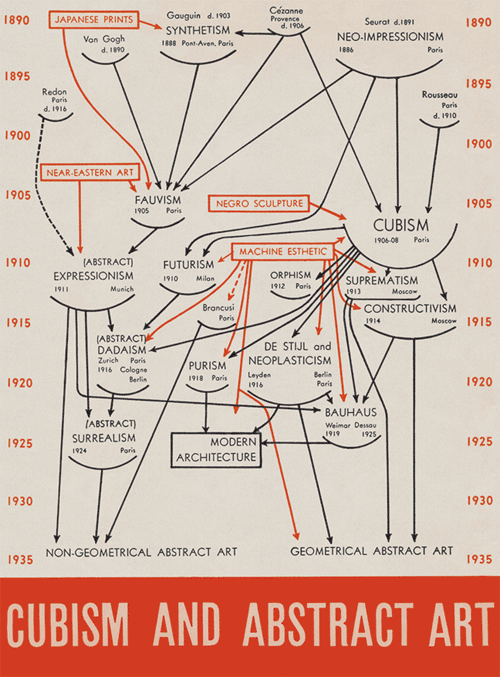 CUBISM & ABSTRACT ART diagram by Alfred H. Barr Jr. (1935)